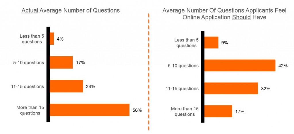 grafiek 3 vragenlijsten