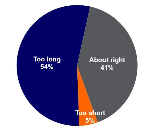 grafiek 4 lengte sollicitatieproces