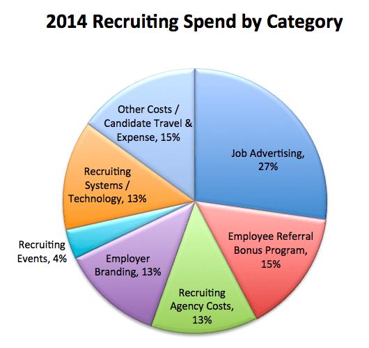 2014-Recruiting-Spend 2