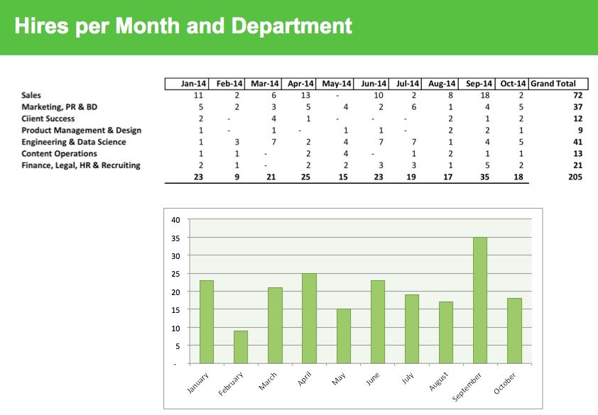 hires-per-month 2