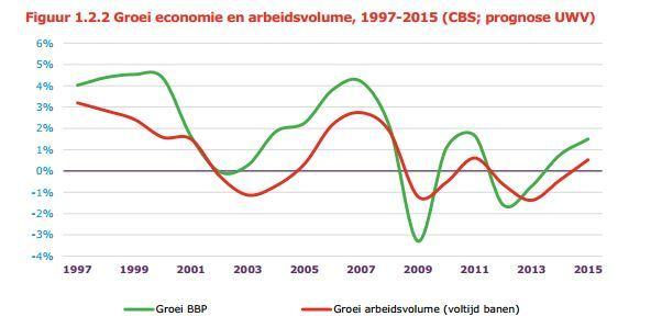 arbmrt groei