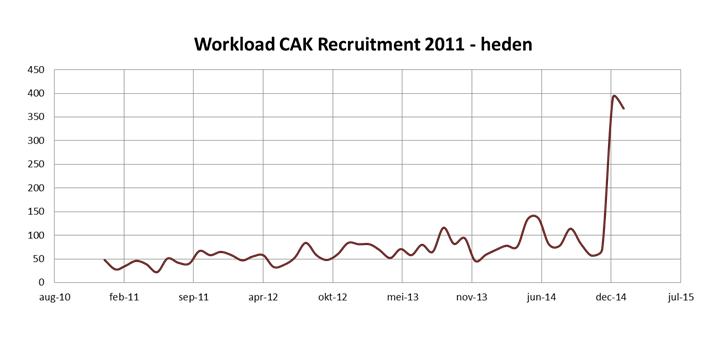 workload cak nl