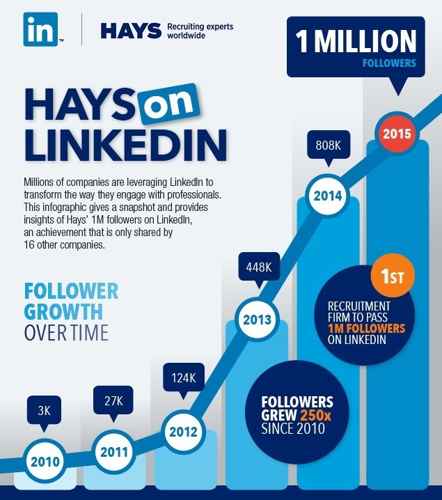 Hays on LinkedIn infographic 2