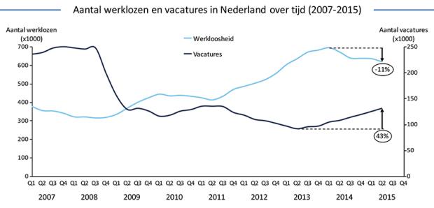 aantal werklozen en vacatures