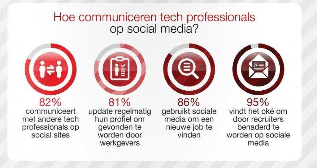 dice social media 7