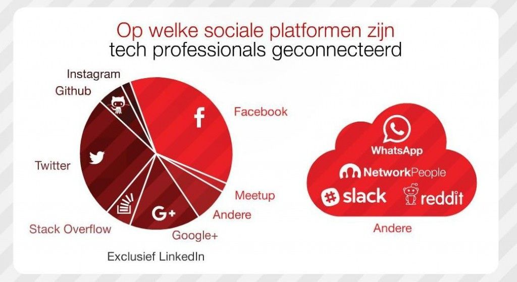 dice sociale netwerken 8