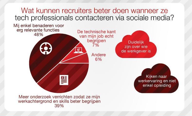 dice wat doen recruiters 9