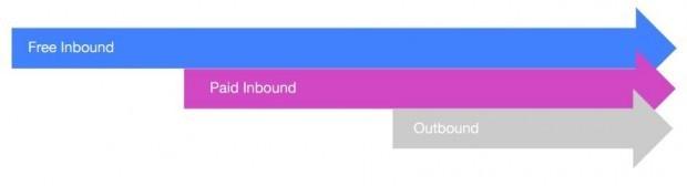 indeed inboud outbound
