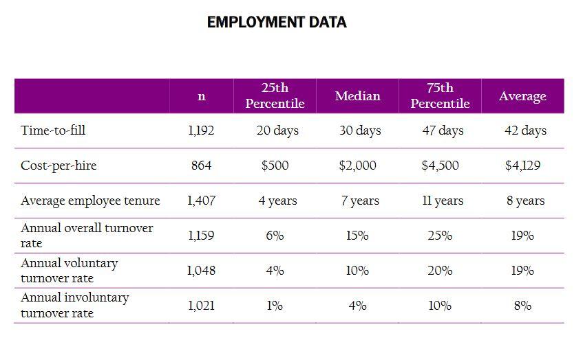 shrm data cost per hire