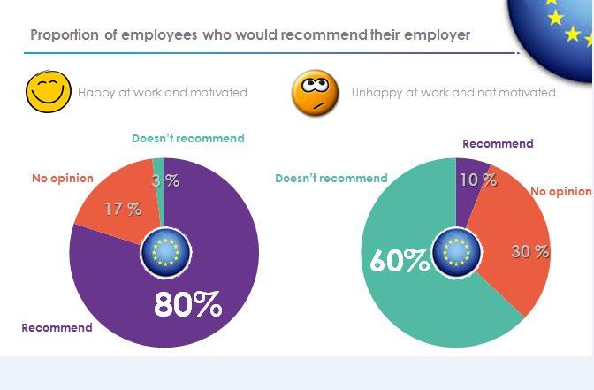 ayming gelukkige werknemers referral