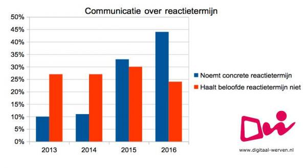 digitaal werven communicatie over reactietermijn