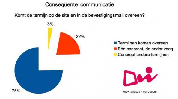 digitaal werven consistent