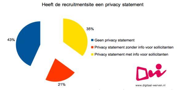 digitaal werven privacy statement