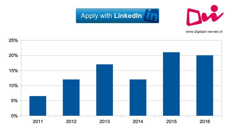 digitaal werven apply with linkedin