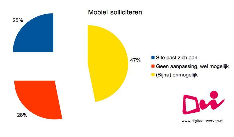digitaal werven mobiel