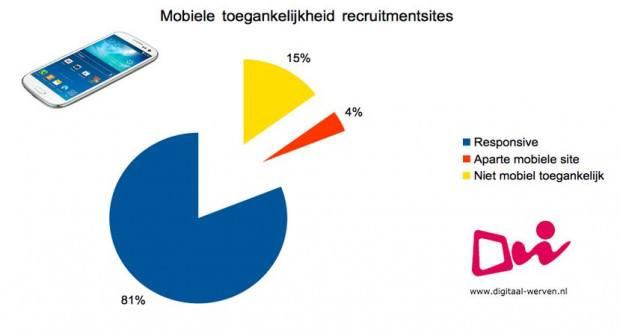 digitaal werven mobiel toegankelijk
