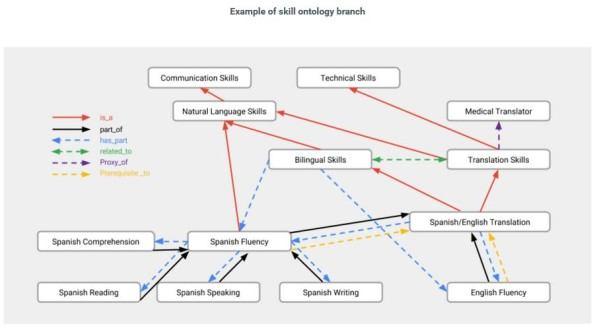 google ontologie vaardigheden