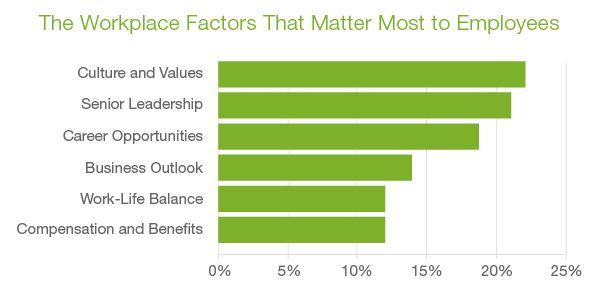 factoren salaris cultuur
