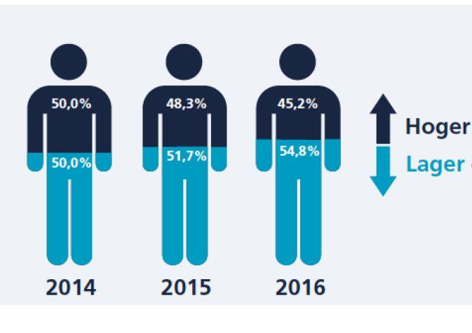 jobfeed hoger lager opgeleiden online vacatures