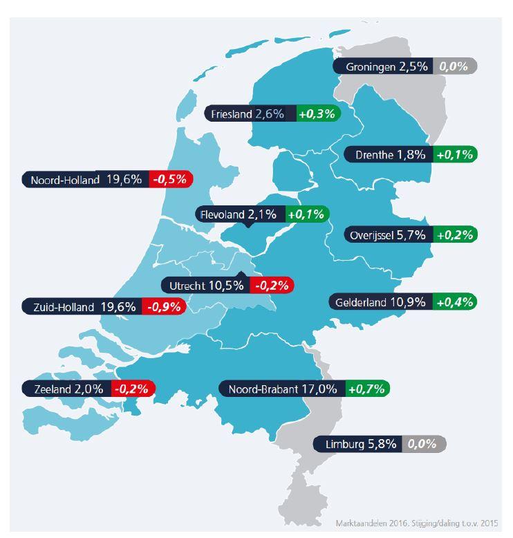 jobfeed aandelen provincies