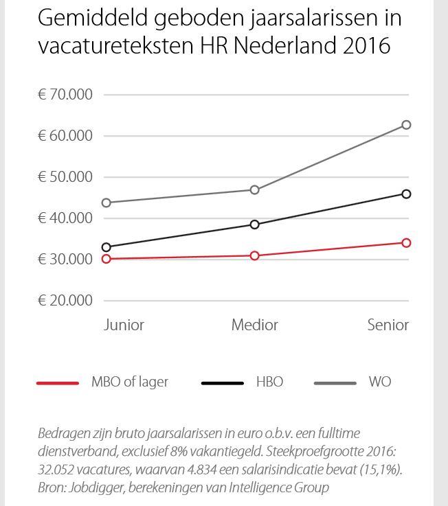 stand van HR jaarsalarissen