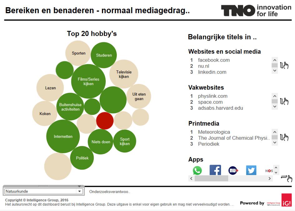 Dankzij Big Data beter grip op Nederlands én Europees bèta-talent (TNO)