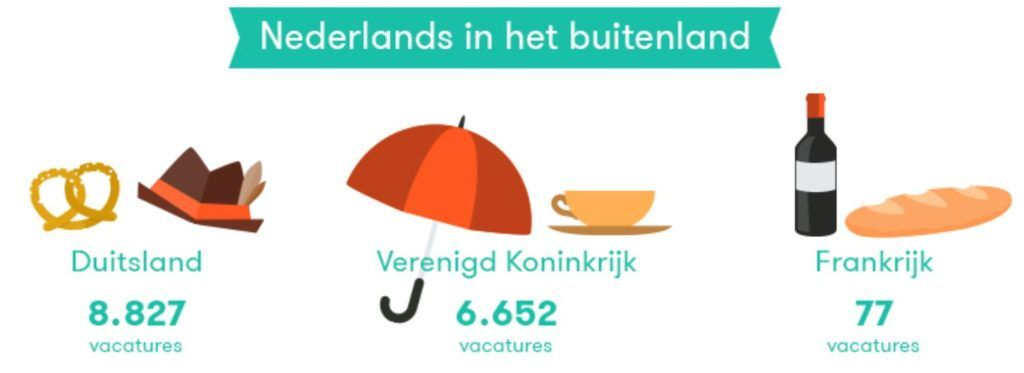 talen nederlands over de grens russisch