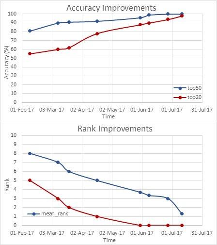 youngcapital brain scores