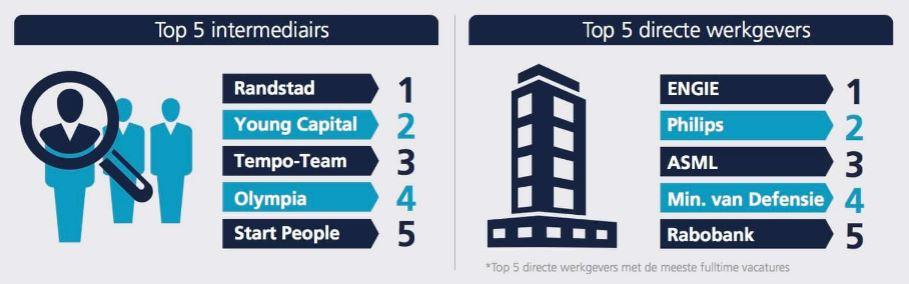 textkernel top 5 werkgevers en zo