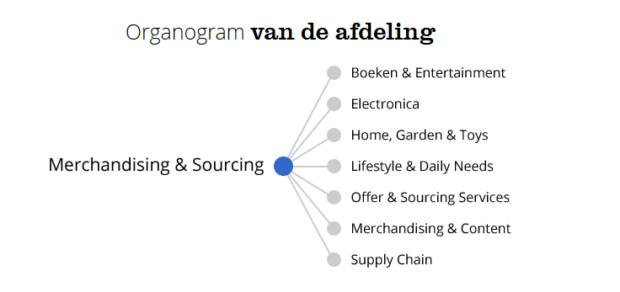organogram informatie functie
