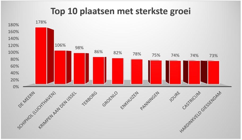 plaatsen amsterdam en de rest