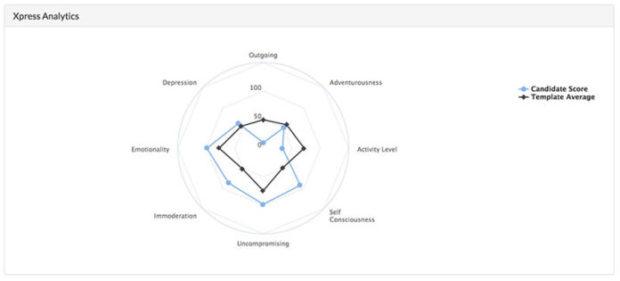 Xpress-Analytics cammio recruitment tech awards