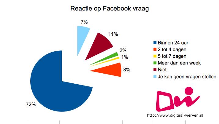 reactie facebook digitaal werven