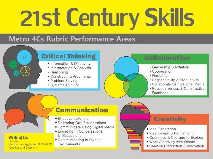 21th century skills recruitment tech event