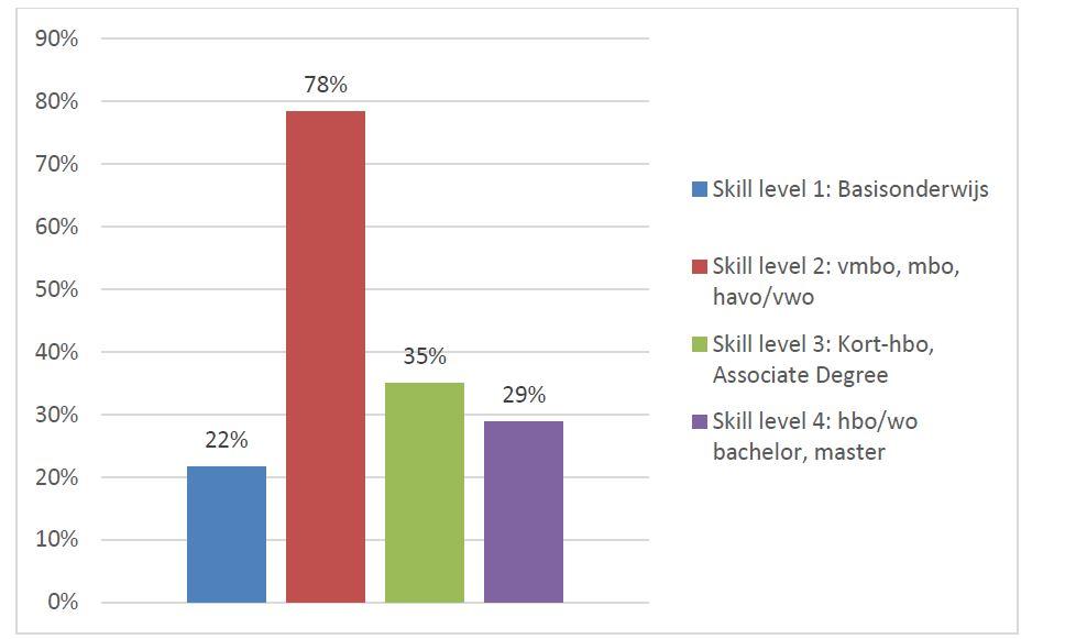 abu skill level