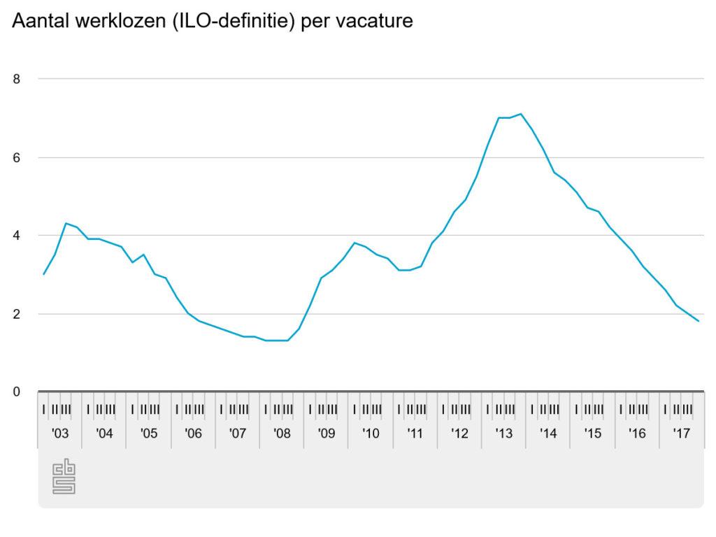 aantal werklozen per vacatures