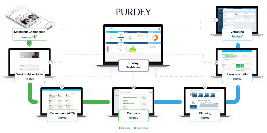 Purdey-propositie