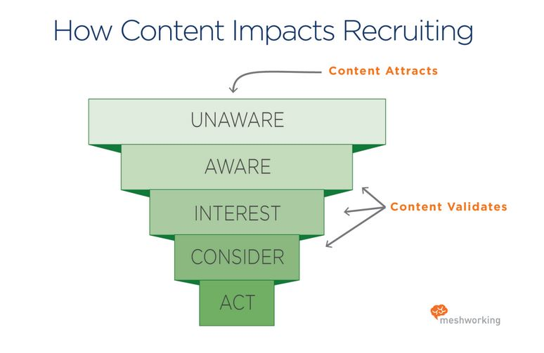 contentmarketing funnel