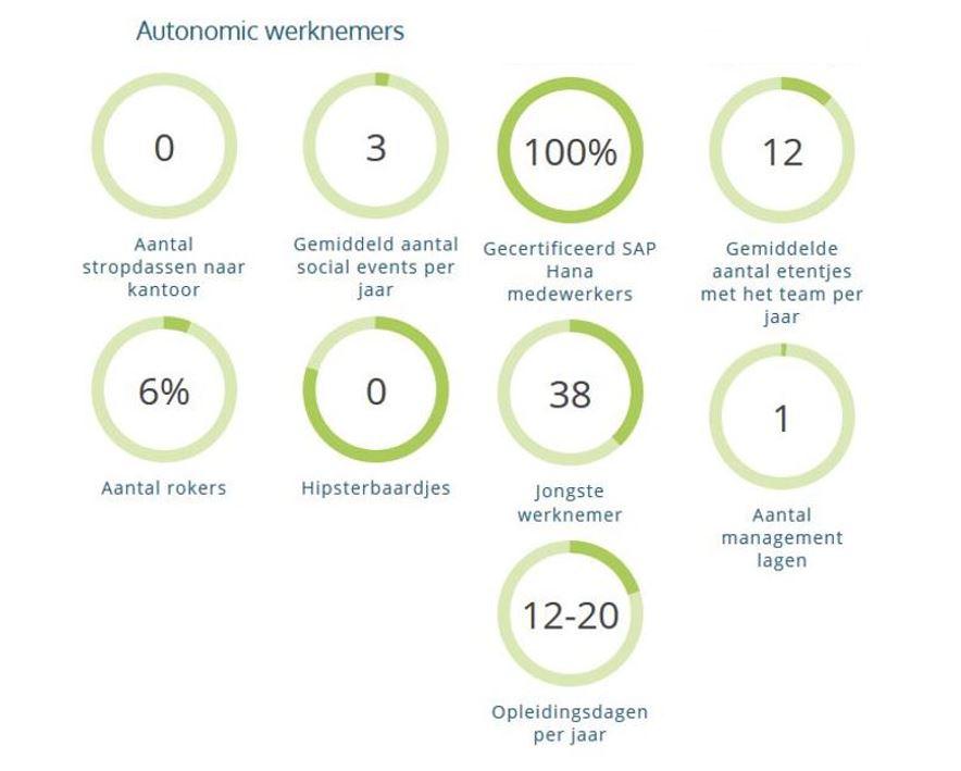 autonomic cijfers