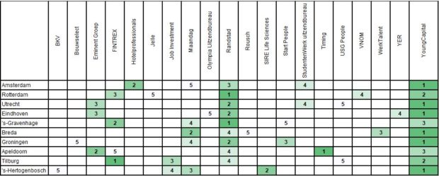 Tabel uitzendbureaus grootste steden