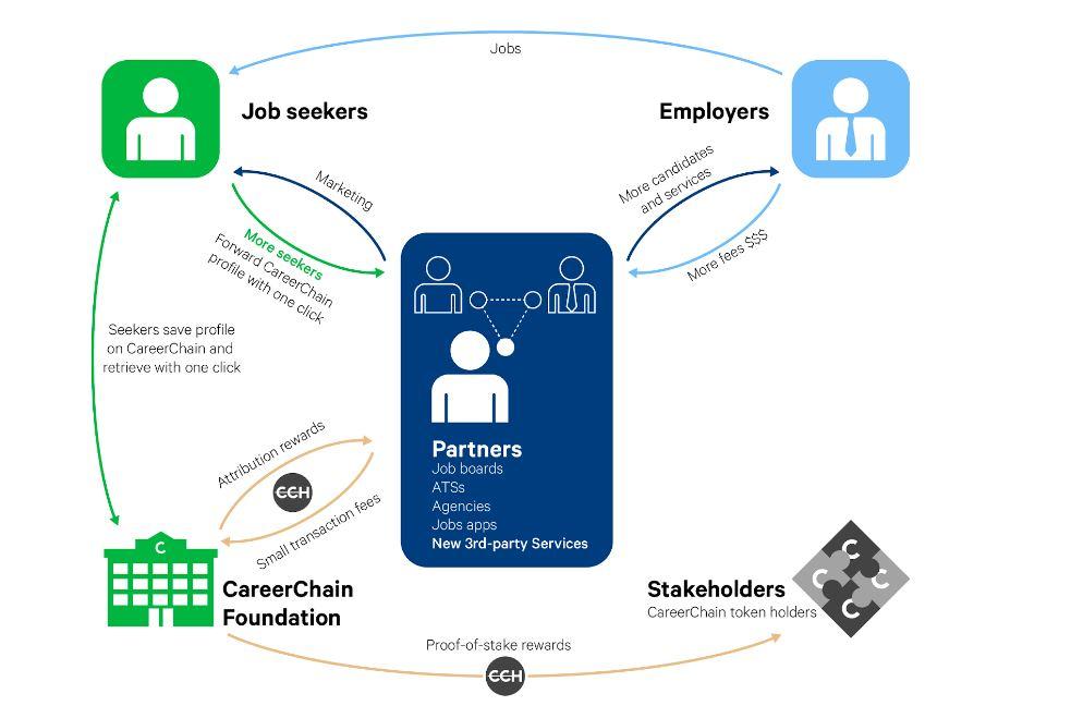 Wordt dit 'blockchain-cv' de nieuwe standaard voor recruiters?