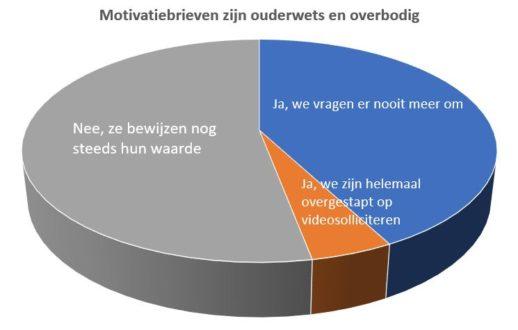 motivatiebrief motivatiebrieven poll