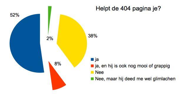 dw 404 privacy