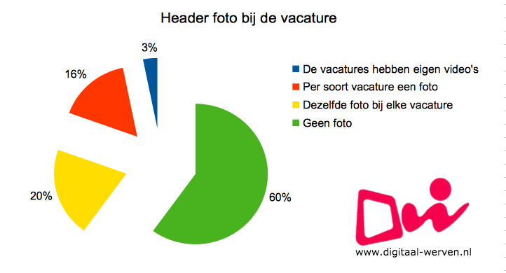 dw vacature