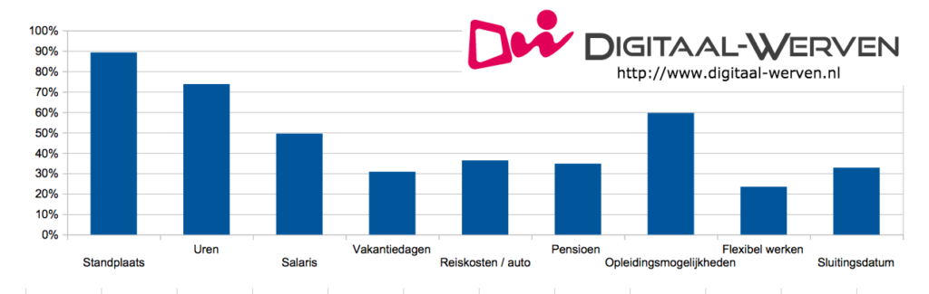 dw vacature info