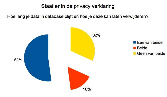 dw privacy hoe lang bewaard