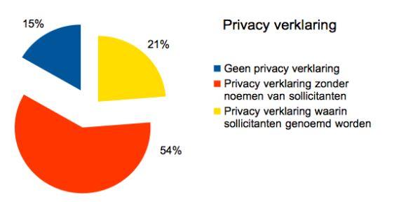 dw privacy verklaring