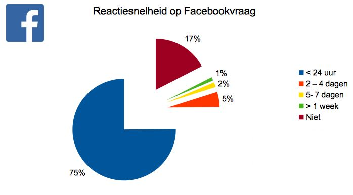 dw reacties snelheid facebook