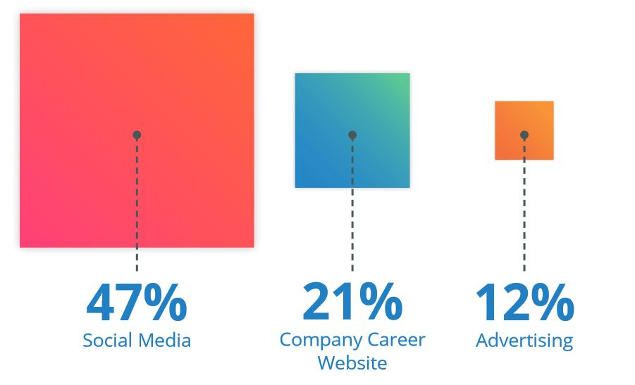 jobvite instagram onderzoek