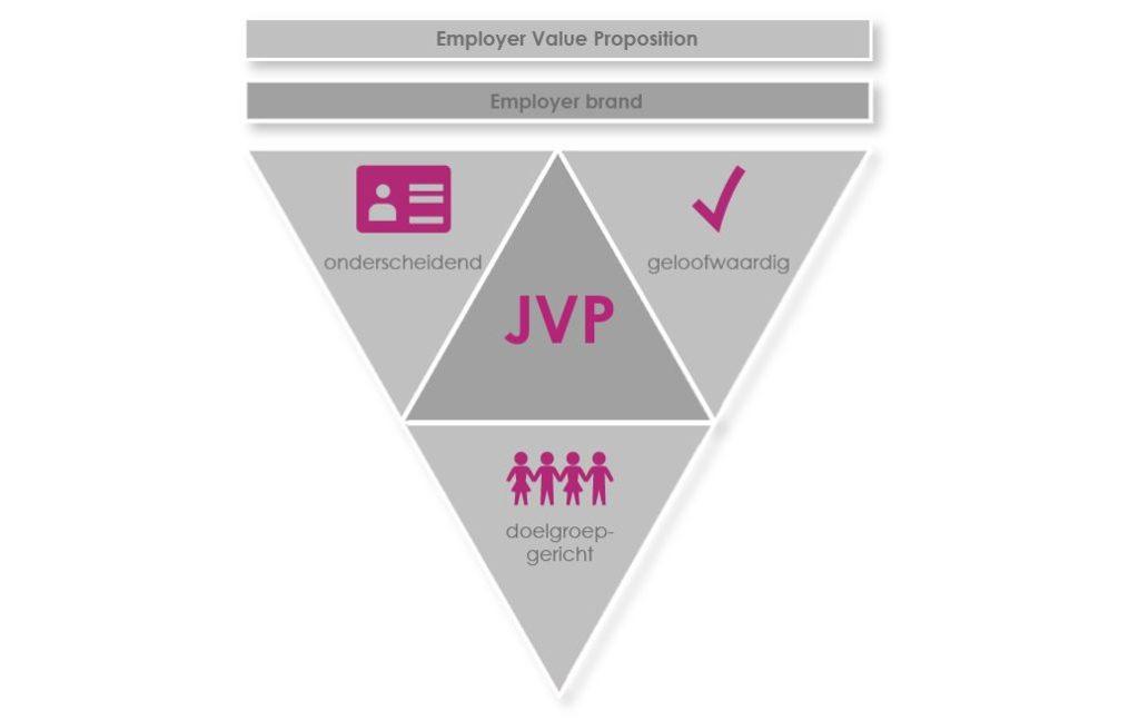 Waarom elke vacaturetekst een JVP zou moeten bevatten